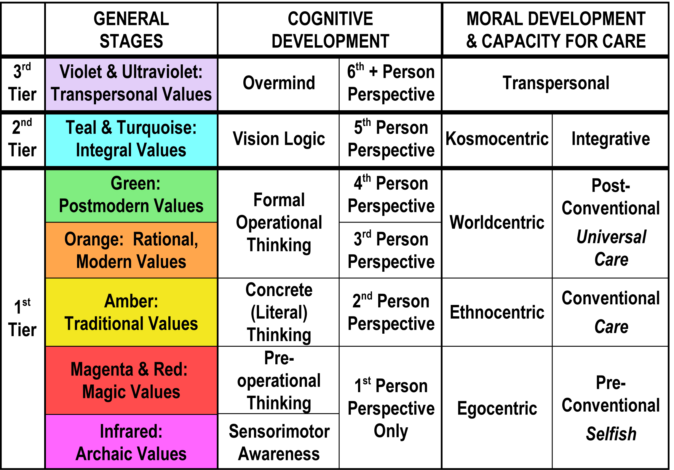 developmental stages matrix psy 375